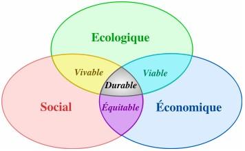 Piliers de la durabilité